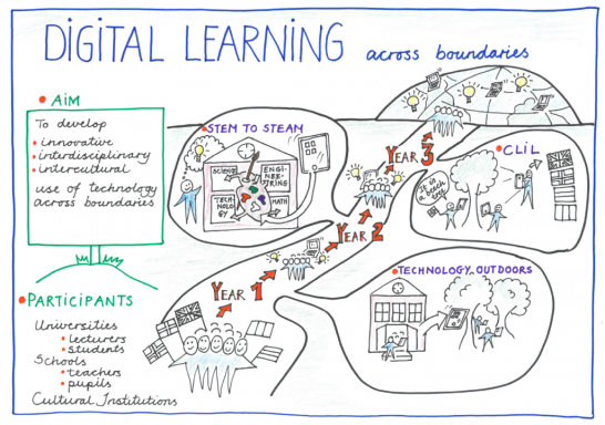 digital learning across boundaries.png